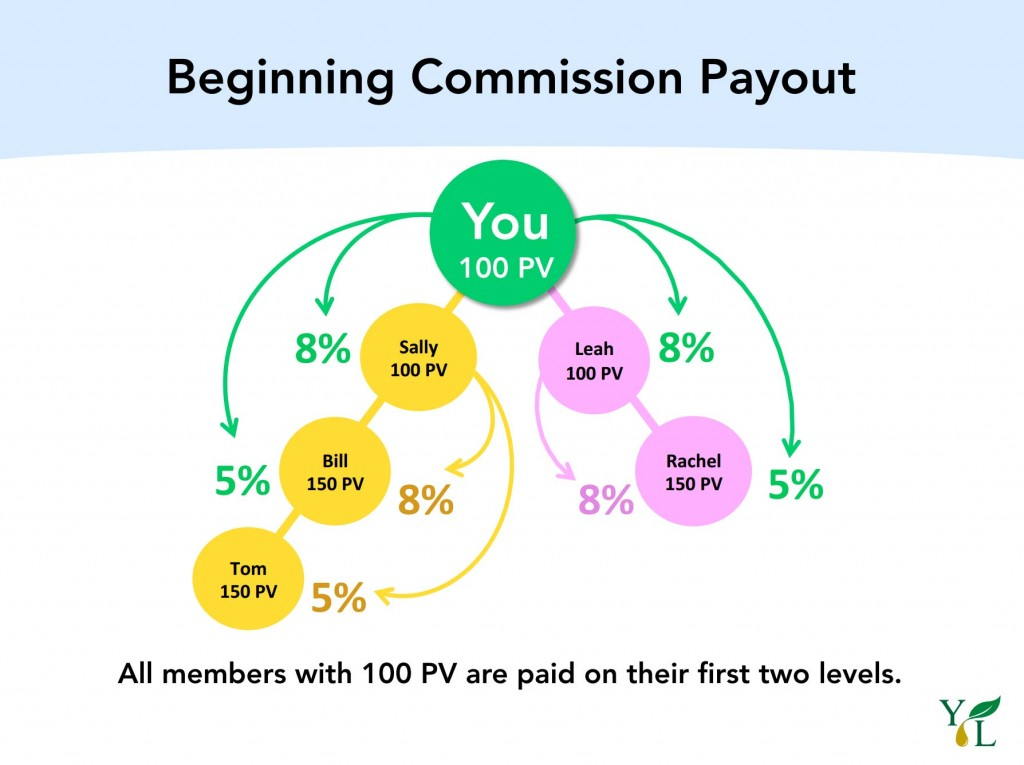 Young Living Commissions
